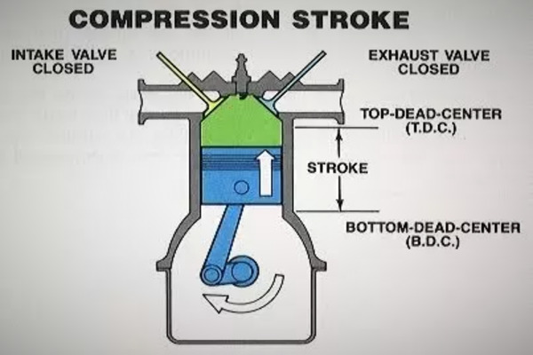 Compression cycle